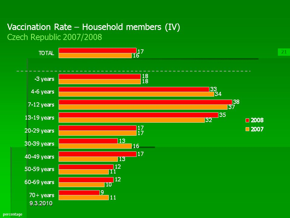 21 percentage Vaccination Rate – Household members (IV) Czech Republic 2007/2008