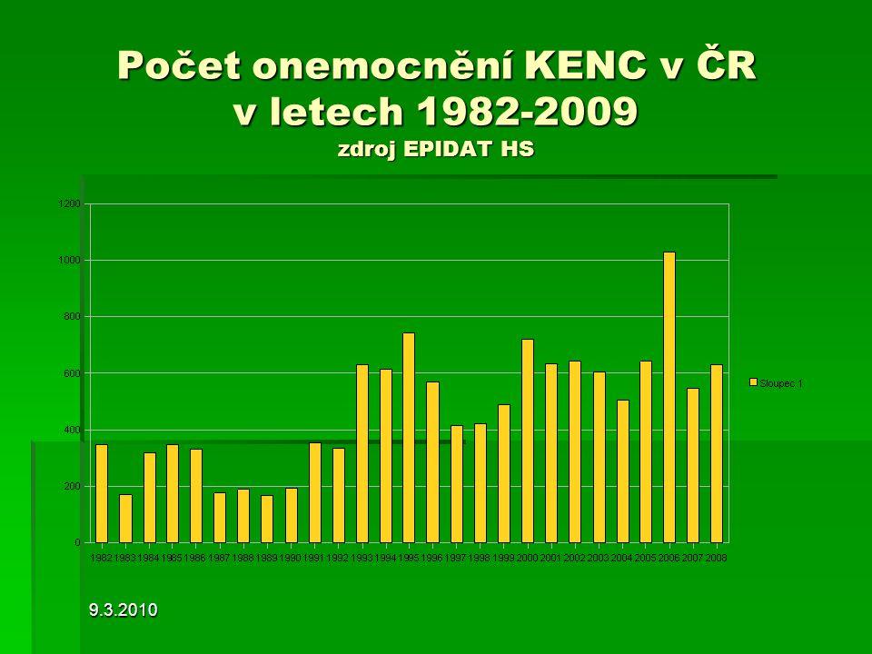 9.3.2010 Počet onemocnění KENC v ČR v letech 1982-2009 zdroj EPIDAT HS