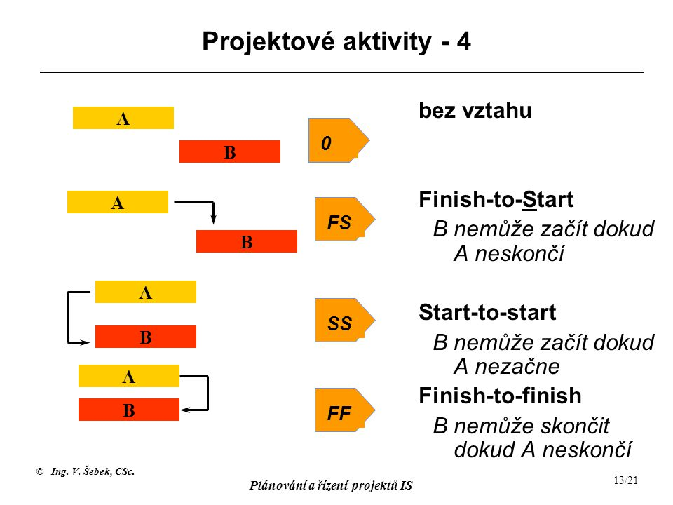© Ing. V. Šebek, CSc. Plánování a řízení projektů IS 13/21 Projektové aktivity - 4 0SSFSFF bez vztahu Finish-to-Start B nemůže začít dokud A neskončí