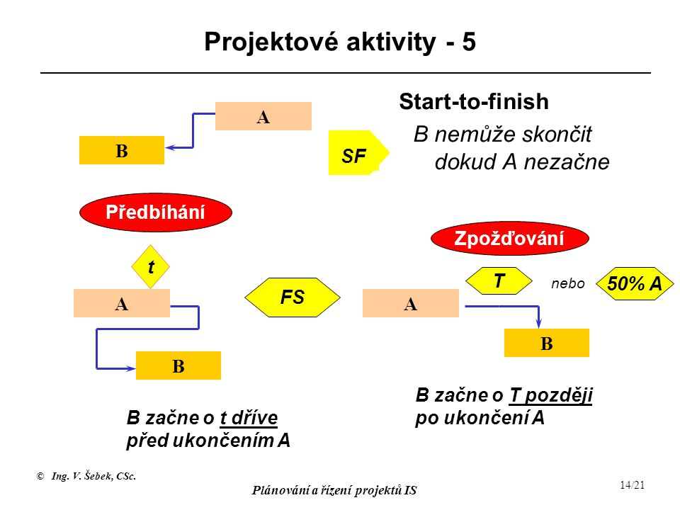 © Ing. V. Šebek, CSc. Plánování a řízení projektů IS 14/21 Projektové aktivity - 5 SF Start-to-finish B nemůže skončit dokud A nezačne FS T 50% A B za