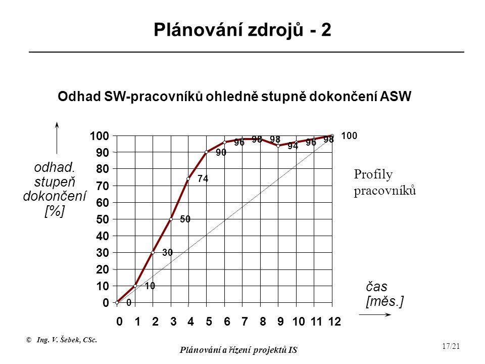 © Ing. V. Šebek, CSc. Plánování a řízení projektů IS 17/21 Plánování zdrojů - 2 0 10 30 50 74 90 96 98 94 96 98 100 0 10 20 30 40 50 60 70 80 90 100 0