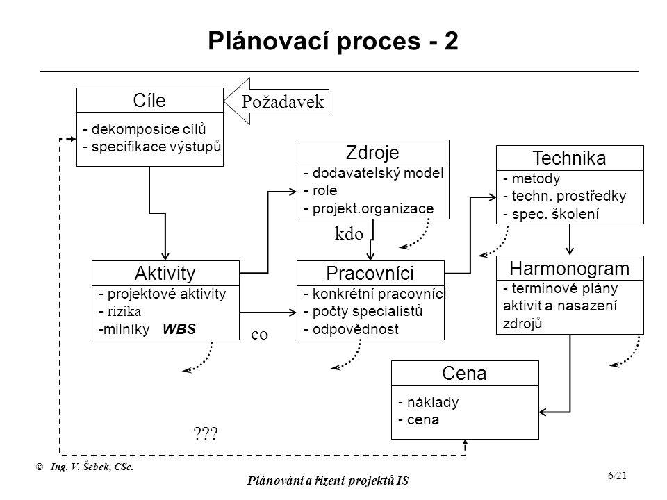 © Ing. V. Šebek, CSc. Plánování a řízení projektů IS 6/21 Plánovací proces - 2 Cíle - dekomposice cílů - specifikace výstupů Aktivity - projektové akt