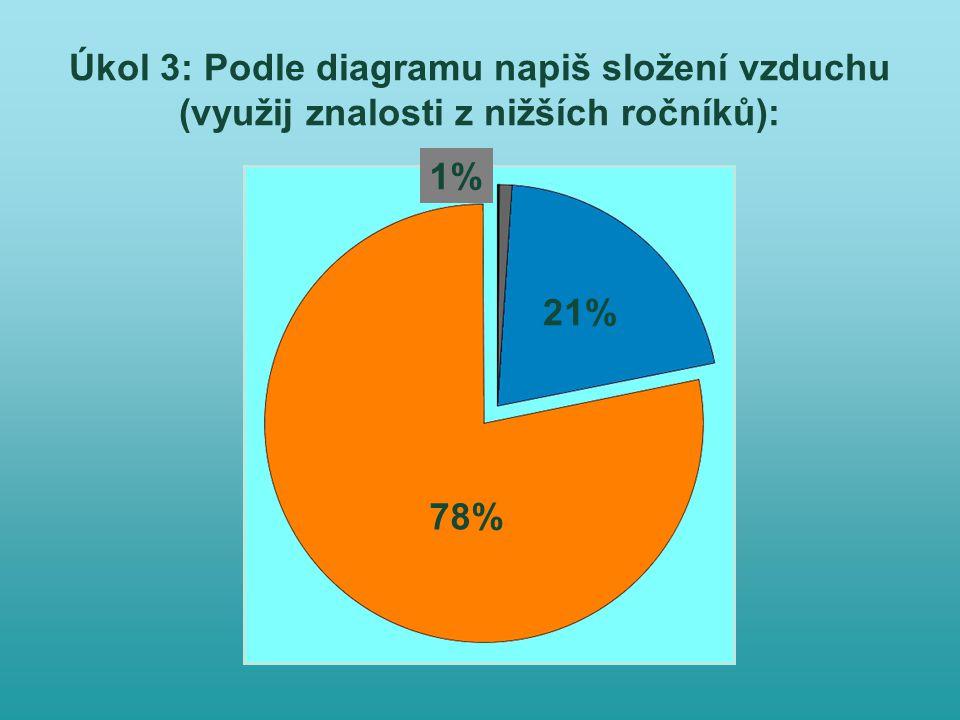 Úkol 3: Podle diagramu napiš složení vzduchu (využij znalosti z nižších ročníků): 1% 21% 78%