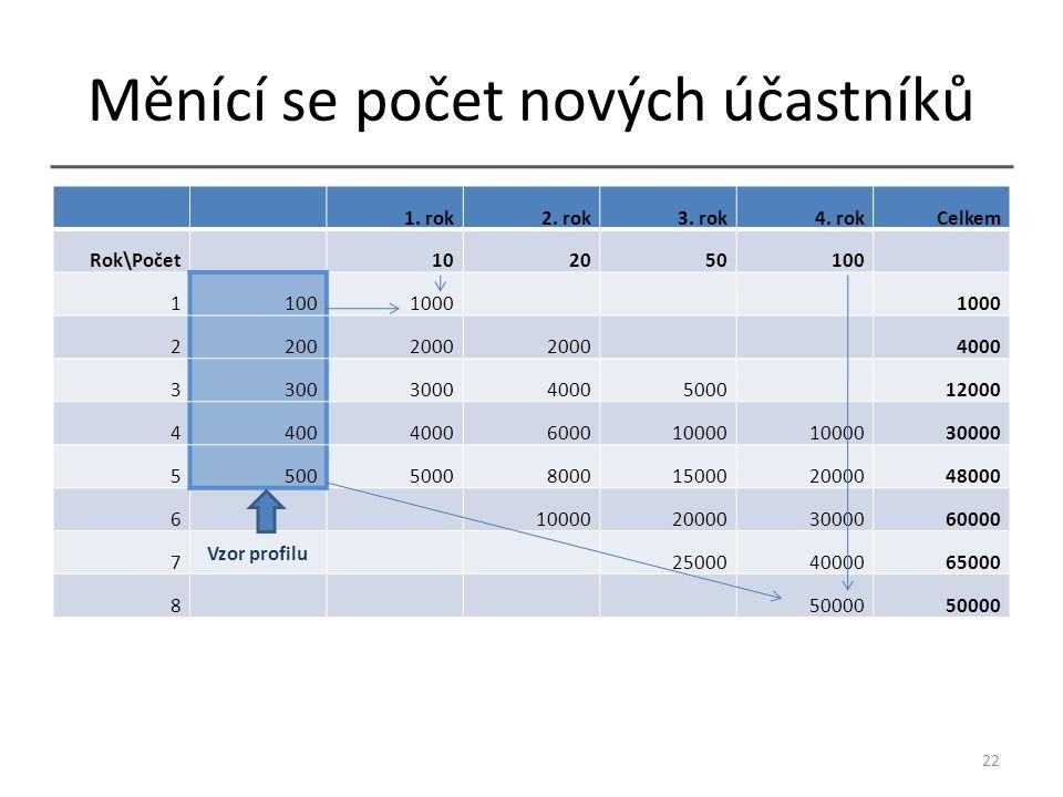 Měnící se počet nových účastníků 1. rok2. rok3. rok4.