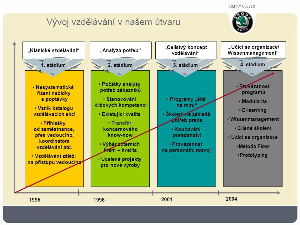 """Vývoj vzdělávání v našem útvaru """"Klasické vzdělávání Nesystematické řízení nabídky a poptávky Vznik katalogu vzdělávacích akcí Přihlášky od zaměstnance, přes vedoucího, koordinátora vzdělávání atd."""