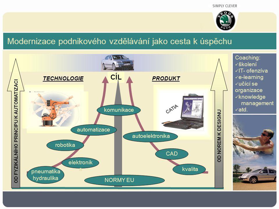 CÍL Coaching: školení IT- ofenzíva e-learning učící se organizace knowledge management atd. Modernizace podnikového vzdělávání jako cesta k úspěchu OD
