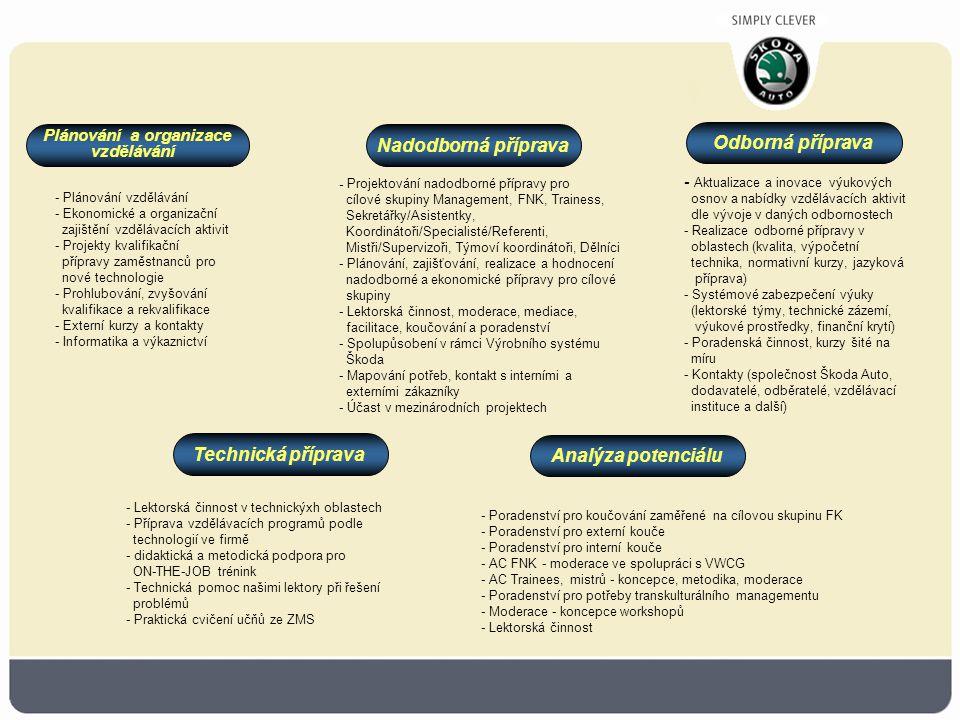 - Plánování vzdělávání - Ekonomické a organizační zajištění vzdělávacích aktivit - Projekty kvalifikační přípravy zaměstnanců pro nové technologie - Prohlubování, zvyšování kvalifikace a rekvalifikace - Externí kurzy a kontakty - Informatika a výkaznictví - Projektování nadodborné přípravy pro cílové skupiny Management, FNK, Trainess, Sekretářky/Asistentky, Koordinátoři/Specialisté/Referenti, Mistři/Supervizoři, Týmoví koordinátoři, Dělníci - Plánování, zajišťování, realizace a hodnocení nadodborné a ekonomické přípravy pro cílové skupiny - Lektorská činnost, moderace, mediace, facilitace, koučování a poradenství - Spolupůsobení v rámci Výrobního systému Škoda - Mapování potřeb, kontakt s interními a externími zákazníky - Účast v mezinárodních projektech - Aktualizace a inovace výukových osnov a nabídky vzdělávacích aktivit dle vývoje v daných odbornostech - Realizace odborné přípravy v oblastech (kvalita, výpočetní technika, normativní kurzy, jazyková příprava) - Systémové zabezpečení výuky (lektorské týmy, technické zázemí, výukové prostředky, finanční krytí) - Poradenská činnost, kurzy šité na míru - Kontakty (společnost Škoda Auto, dodavatelé, odběratelé, vzdělávací instituce a další) - Poradenství pro koučování zaměřené na cílovou skupinu FK - Poradenství pro externí kouče - Poradenství pro interní kouče - AC FNK - moderace ve spolupráci s VWCG - AC Trainees, mistrů - koncepce, metodika, moderace - Poradenství pro potřeby transkulturálního managementu - Moderace - koncepce workshopů - Lektorská činnost - Lektorská činnost v technickýxh oblastech - Příprava vzdělávacích programů podle technologií ve firmě - didaktická a metodická podpora pro ON-THE-JOB trénink - Technická pomoc našimi lektory při řešení problémů - Praktická cvičení učňů ze ZMS Odborná příprava Nadodborná příprava Plánování a organizace vzdělávání Technická příprava Analýza potenciálu