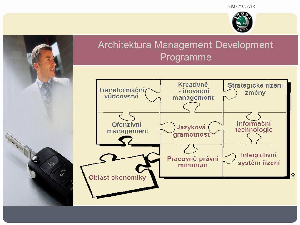 Architektura Management Development Programme Transformační vůdcovství Kreativně - inovační management Strategické řízení změny Ofenzivní management Jazyková gramotnost Integrativní systém řízení Pracovně právní minimum Informační technologie Oblast ekonomiky