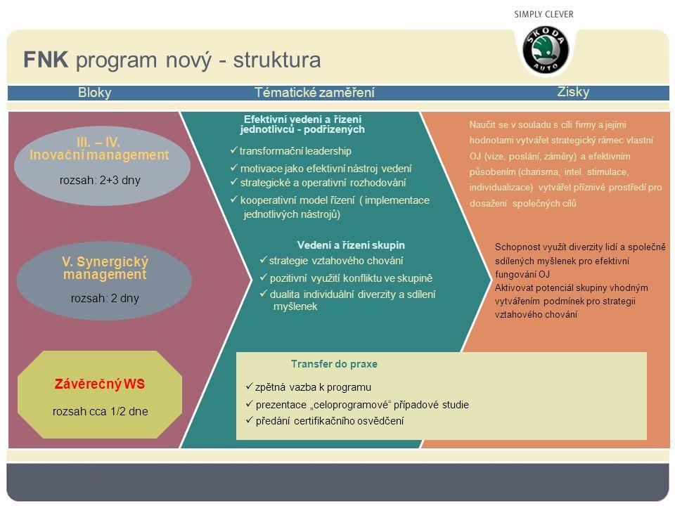 FNK program nový - struktura Bloky Tématické zaměření Zisky Efektivní vedení a řízení jednotlivců - podřízených Vedení a řízení skupin Naučit se v souladu s cíli firmy a jejími hodnotami vytvářet strategický rámec vlastní OJ (vize, poslání, záměry) a efektivním působením (charisma, intel.