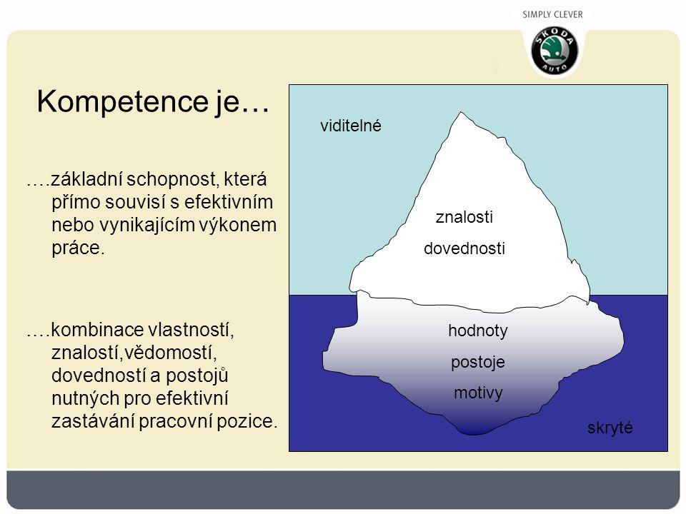 Clustery Management Development Programme 3.ClusterTématické okruhy Strategické řízení změny Role managera jako architekta změny Volba správné strategie pro vyvolání a uskutečnění změny Příčiny rezistence vůči změně a metody jejího překonávání Faktory potřebné pro efektivní prosazení změny Rozsah 2 dny + zadání miniprojektu Metody a formy práce Výklad + WS Případová studie Panelová diskuse Implementace koncernových zásad Management nezdaru, kultura akceptace rizika Práce na miniprojektu Řízení vlastního procesu změny 1 den + Vstřícnost k zákazníkovi Odpovědnost Inovativnost Tvorba hodnot
