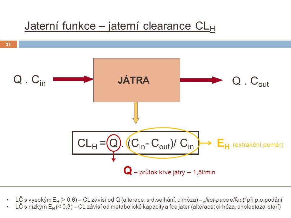 Jaterní funkce – jaterní clearance CL H Q. C out JÁTRA CL H = Q. (C in - C out )/ C in E H (extrakční poměr) Q. C in LČ s vysokým E H (> 0,6) – CL záv