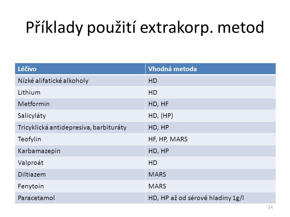 Příklady použití extrakorp. metod LéčivoVhodná metoda Nízké alifatické alkoholyHD LithiumHD MetforminHD, HF SalicylátyHD, (HP) Tricyklická antidepresi
