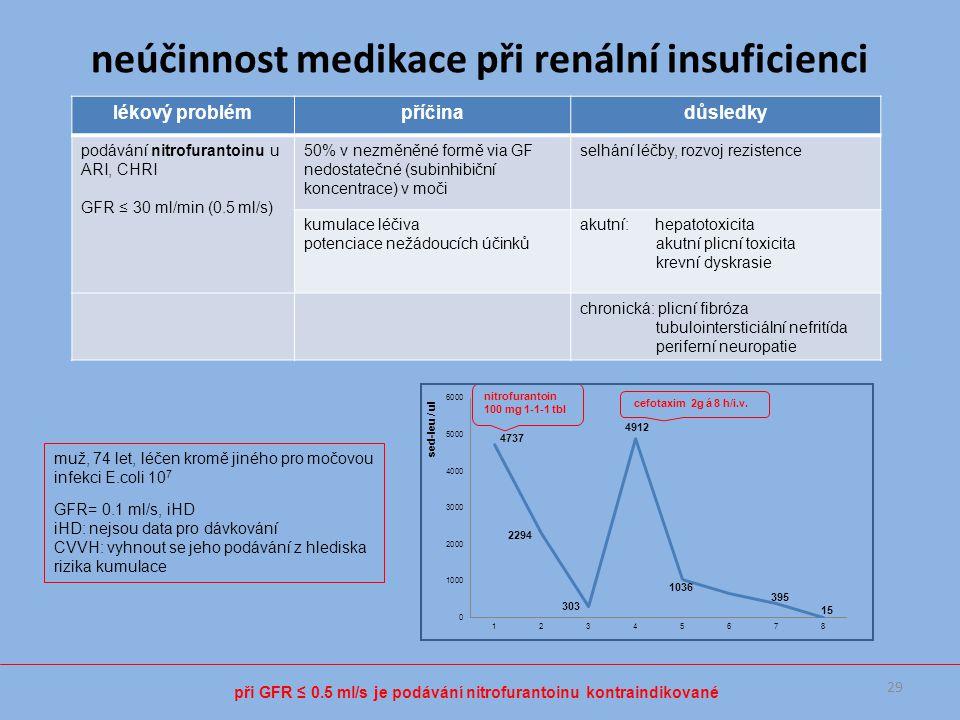 lékový problémpříčinadůsledky podávání nitrofurantoinu u ARI, CHRI GFR ≤ 30 ml/min (0.5 ml/s) 50% v nezměněné formě via GF nedostatečné (subinhibiční