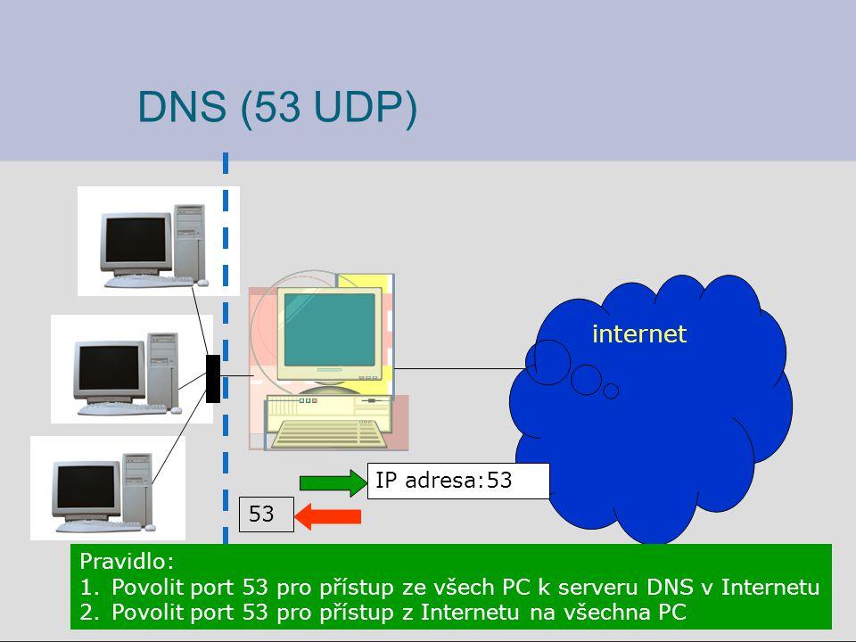 internet IP adresa:53 53 Pravidlo: 1.Povolit port 53 pro přístup ze všech PC k serveru DNS v Internetu 2.Povolit port 53 pro přístup z Internetu na všechna PC DNS (53 UDP)