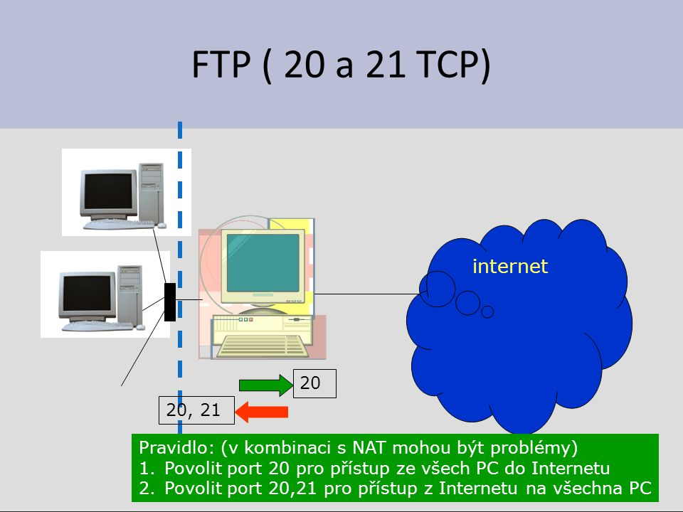 FTP ( 20 a 21 TCP) internet 20 20, 21 Pravidlo: (v kombinaci s NAT mohou být problémy) 1.Povolit port 20 pro přístup ze všech PC do Internetu 2.Povolit port 20,21 pro přístup z Internetu na všechna PC
