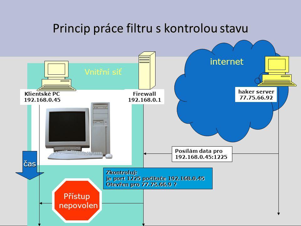 Princip práce filtru s kontrolou stavu internet Vnitřní síť Firewall 192.168.0.1 haker server 77.75.66.92 Posílám data pro 192.168.0.45:1225 Zkontroluj: je port 1225 počítače 192.168.0.45 Otevřen pro 77.75.66.9 .