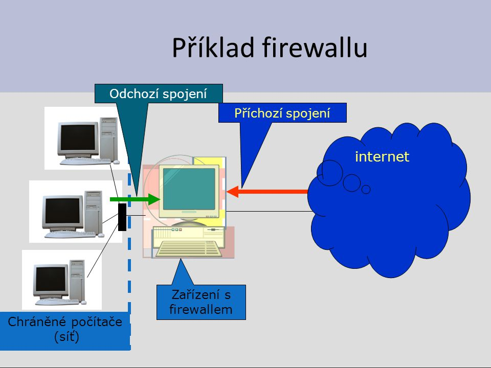 Příklad firewallu Zařízení s firewallem Chráněné počítače (síť) Příchozí spojení Odchozí spojení internet