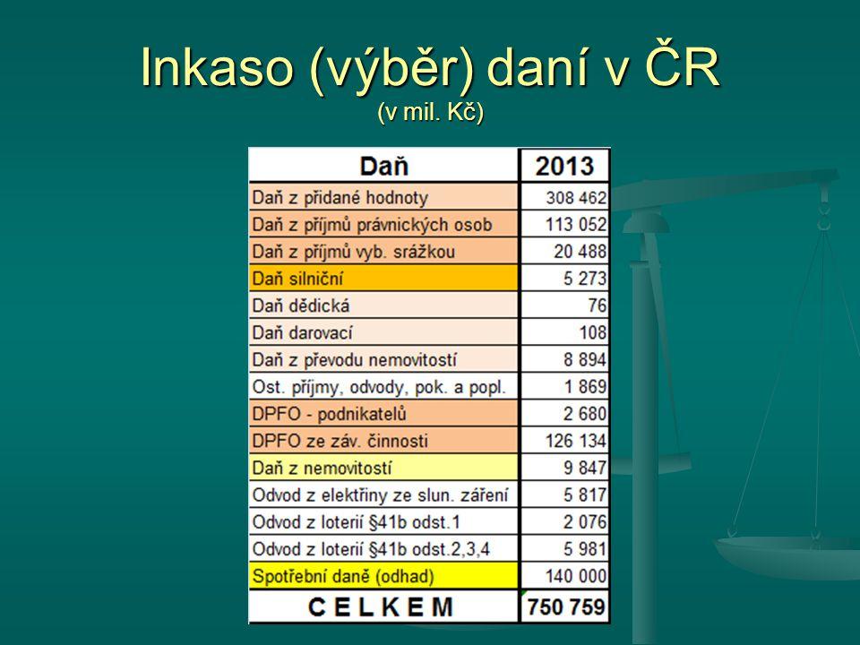 Inkaso (výběr) daní v ČR (v mil. Kč)