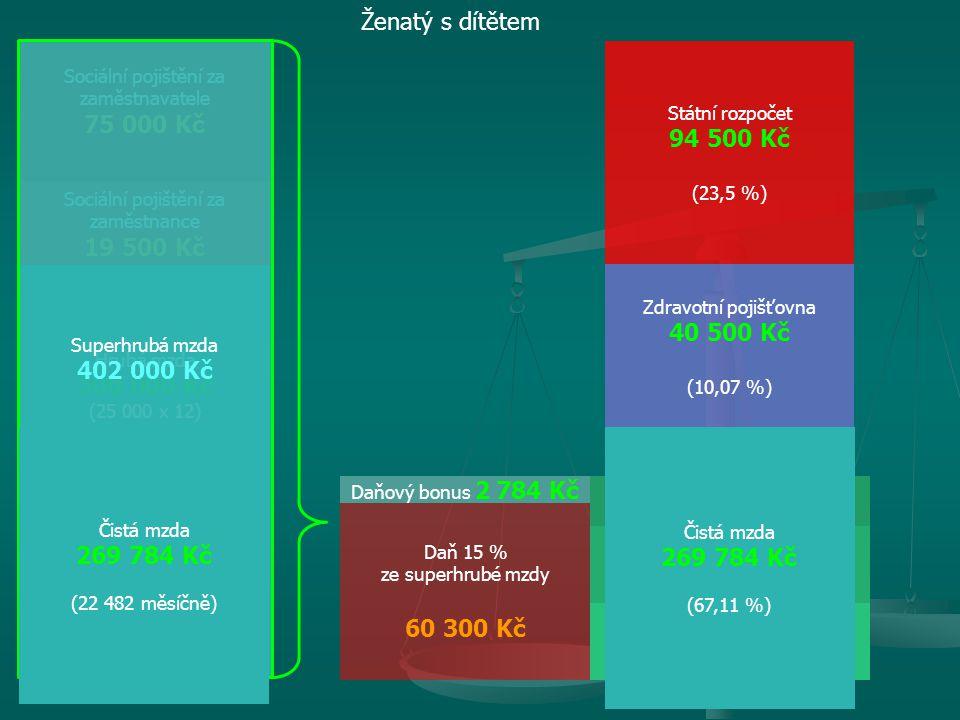 Hrubá mzda 300 000 Kč (25 000 x 12) Zdravotní pojištění za zaměstnavatele 27 000 Kč Sociální pojištění za zaměstnavatele 75 000 Kč Daň 15 % ze superhr