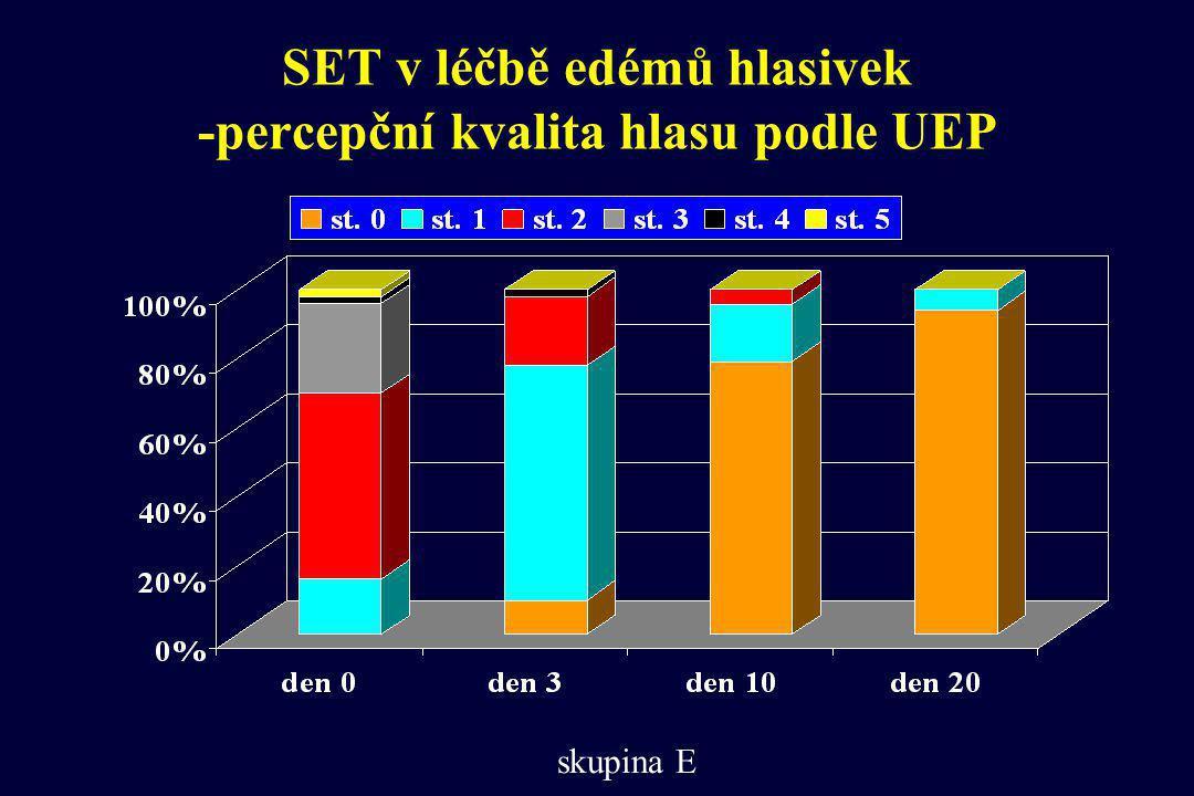 SET v léčbě edémů hlasivek -percepční kvalita hlasu podle UEP skupina E