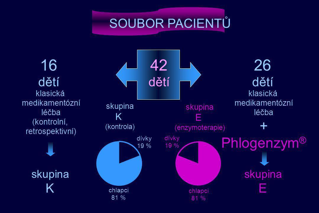 42 dětí 26 dětí 16 dětí klasická medikamentózní léčba (kontrolní, retrospektivní) SOUBOR PACIENTŮ skupina K klasická medikamentózní léčba + Phlogenzym ® skupina E chlapci 81 % dívky 19 % skupina K (kontrola) chlapci 81 % dívky 19 % skupina E (enzymoterapie)