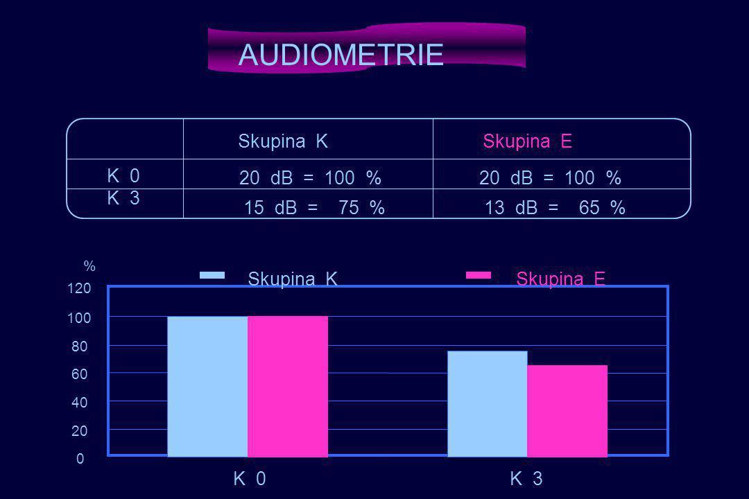 0 20 40 60 80 100 120 K 0K3 K 0K 3 % Skupina KSkupina E 20 dB = 100 % K 0 K 3 Skupina KSkupina E 15 dB = 75 % 20 dB = 100 % 13 dB = 65 % AUDIOMETRIE