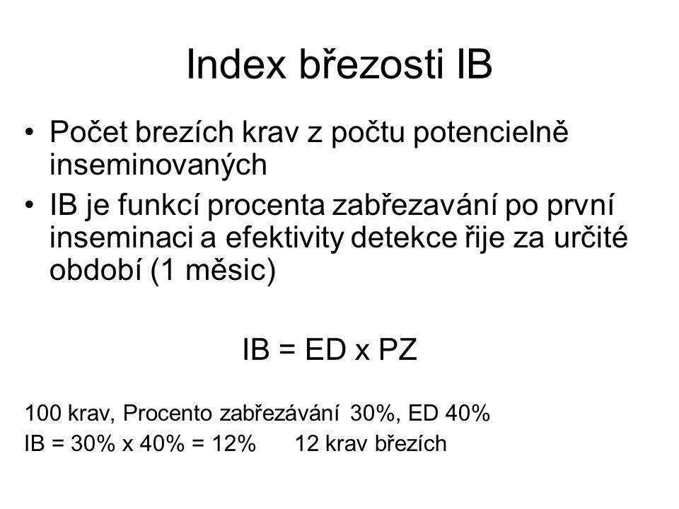 Index březosti IB Počet brezích krav z počtu potencielně inseminovaných IB je funkcí procenta zabřezavání po první inseminaci a efektivity detekce řij
