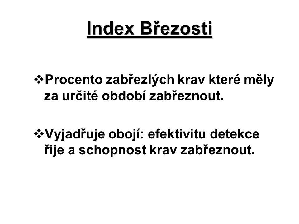 Index Březosti  Procento zabřezlých krav které měly za určité období zabřeznout.  Vyjadřuje obojí: efektivitu detekce řije a schopnost krav zabřezno