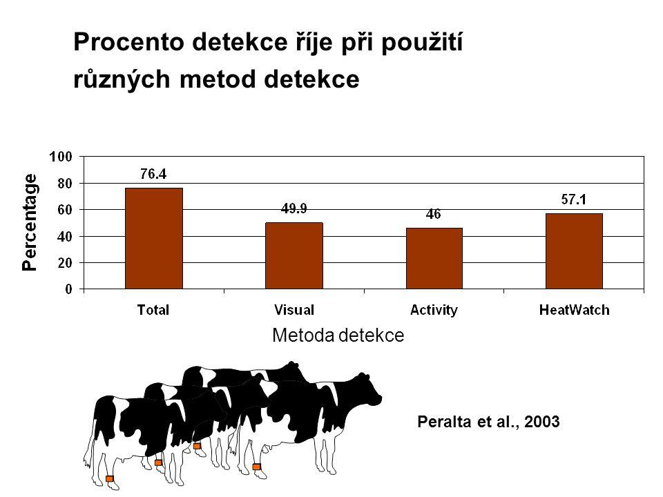 Peralta et al., 2003 Procento detekce říje při použití různých metod detekce Metoda detekce