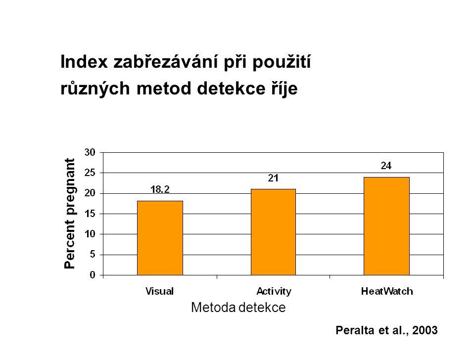 Peralta et al., 2003 Index zabřezávání při použití různých metod detekce říje Metoda detekce