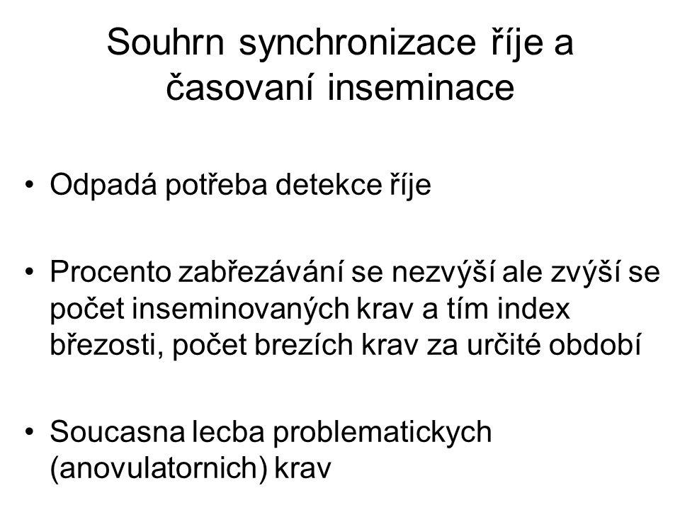Souhrn synchronizace říje a časovaní inseminace Odpadá potřeba detekce říje Procento zabřezávání se nezvýší ale zvýší se počet inseminovaných krav a t