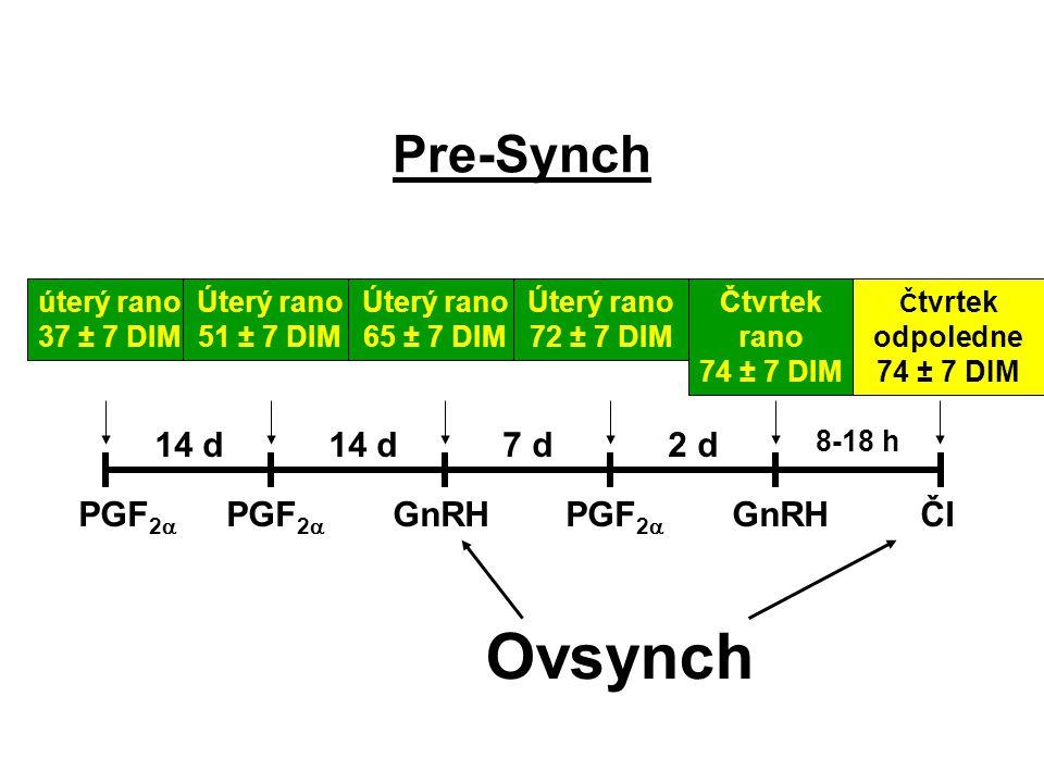 Pre-Synch PGF 2  GnRH ČIČI úterý rano 37 ± 7 DIM 14 d 7 d2 d 8-18 h Úterý rano 51 ± 7 DIM Úterý rano 65 ± 7 DIM Úterý rano 72 ± 7 DIM Čtvrtek rano 74
