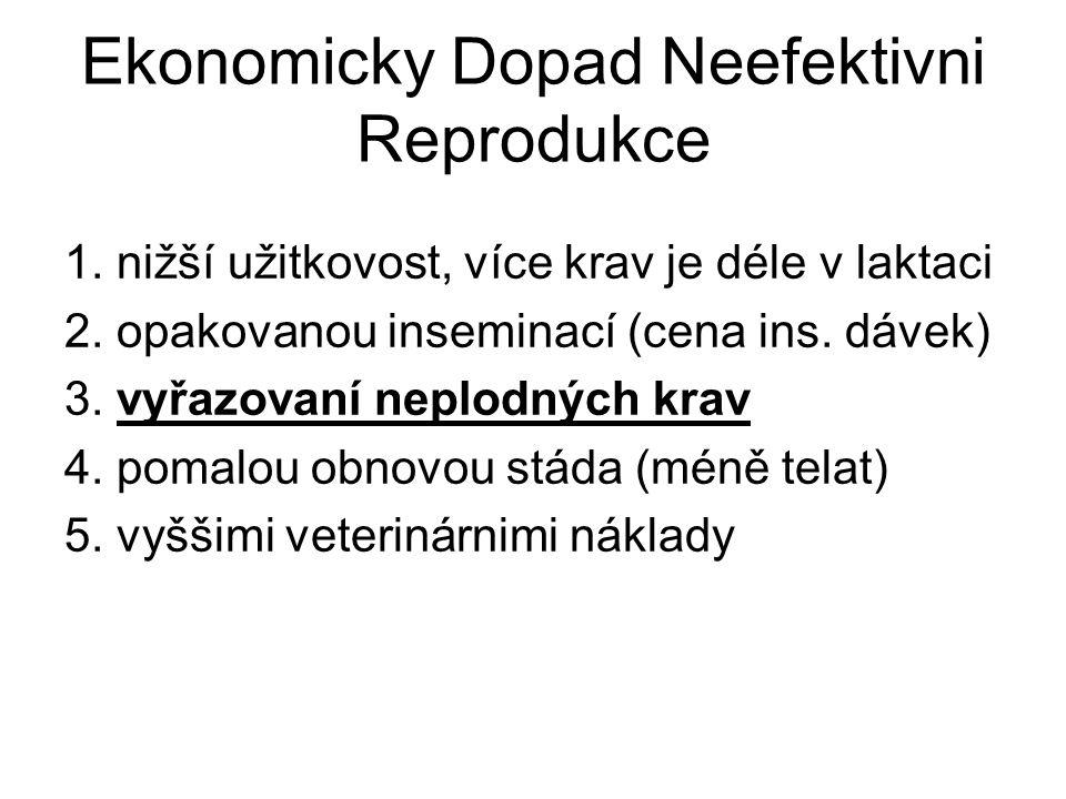 Ekonomicky Dopad Neefektivni Reprodukce 1. nižší užitkovost, více krav je déle v laktaci 2. opakovanou inseminací (cena ins. dávek) 3. vyřazovaní nepl