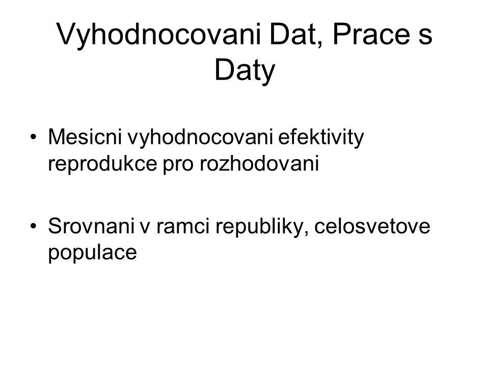 Vyhodnocovani Dat, Prace s Daty Mesicni vyhodnocovani efektivity reprodukce pro rozhodovani Srovnani v ramci republiky, celosvetove populace