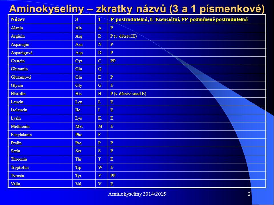 Aminokyseliny 2014/20152 Aminokyseliny – zkratky názvů (3 a 1 písmenkové) Název31P-postradatelná, E-Esenciální, PP-podmíněně postradatelná AlaninAlaAP ArgininArgRP (v dětství E) AsparaginAsnNP AsparágováAspDP CysteinCysCPP GlutaminGlnQ GlutamováGluEP GlycinGlyGE HistidinHisHP (v dětství snad E) LeucinLeuLE IsoleucinIleIE LysinLysKE MethioninMetME FenylalaninPheF ProlinProPP SerinSerSP ThreoninThrTE TryptofanTrpWE TyrosinTyrYPP ValinValVE