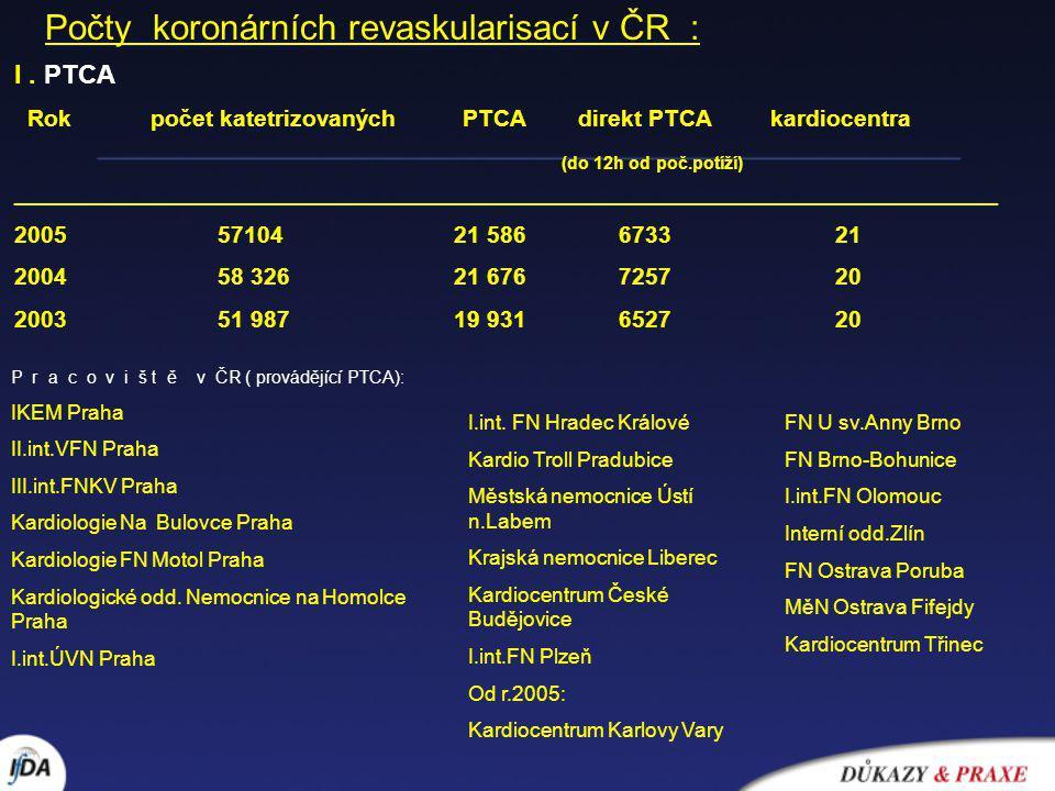 Počty koronárních revaskularisací v ČR : I. PTCA Rok počet katetrizovaných PTCA direkt PTCA kardiocentra (do 12h od poč.potíží) ______________________