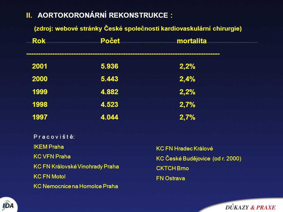 II. AORTOKORONÁRNÍ REKONSTRUKCE : (zdroj: webové stránky České společnosti kardiovaskulární chirurgie) Rok Počet mortalita ---------------------------