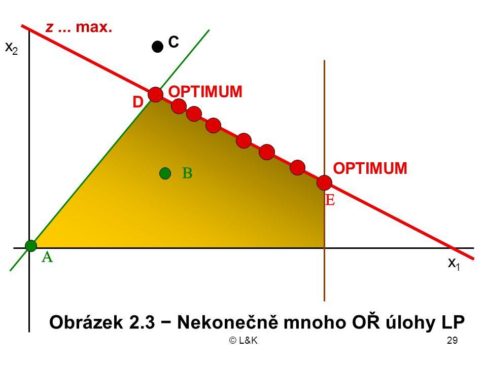 © L&K29 OPTIMUM x1x1 x2x2 Obrázek 2.3 − Nekonečně mnoho OŘ úlohy LP  D   C z... max. OPTIMUM