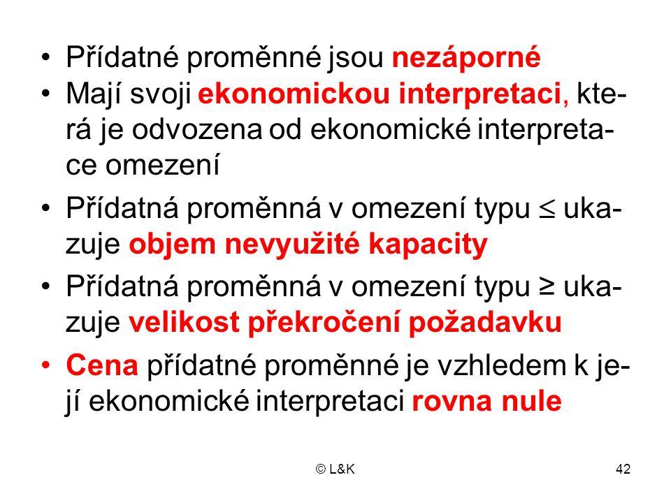 © L&K42 Přídatné proměnné jsou nezáporné Mají svoji ekonomickou interpretaci, kte- rá je odvozena od ekonomické interpreta- ce omezení Přídatná proměnná v omezení typu  uka- zuje objem nevyužité kapacity Přídatná proměnná v omezení typu ≥ uka- zuje velikost překročení požadavku Cena přídatné proměnné je vzhledem k je- jí ekonomické interpretaci rovna nule