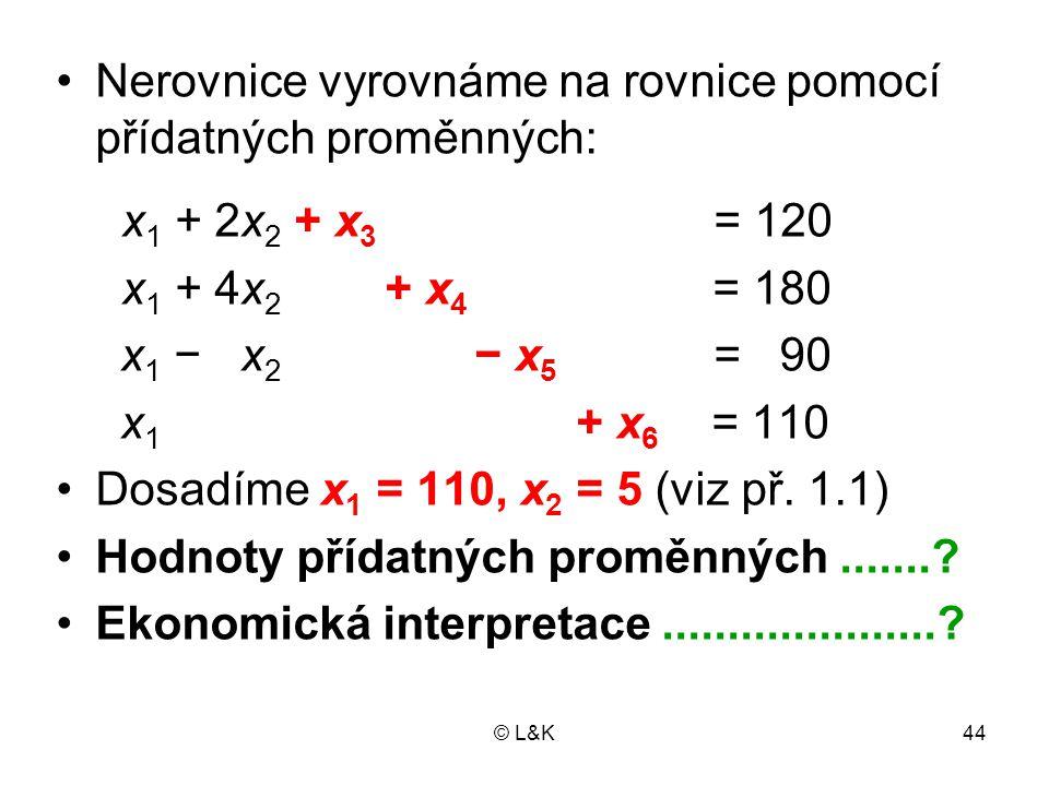 © L&K44 Nerovnice vyrovnáme na rovnice pomocí přídatných proměnných: x 1 + 2x 2 + x 3 = 120 x 1 + 4x 2 + x 4 = 180 x 1 − x 2 − x 5 = 90 x 1 + x 6 = 110 Dosadíme x 1 = 110, x 2 = 5 (viz př.