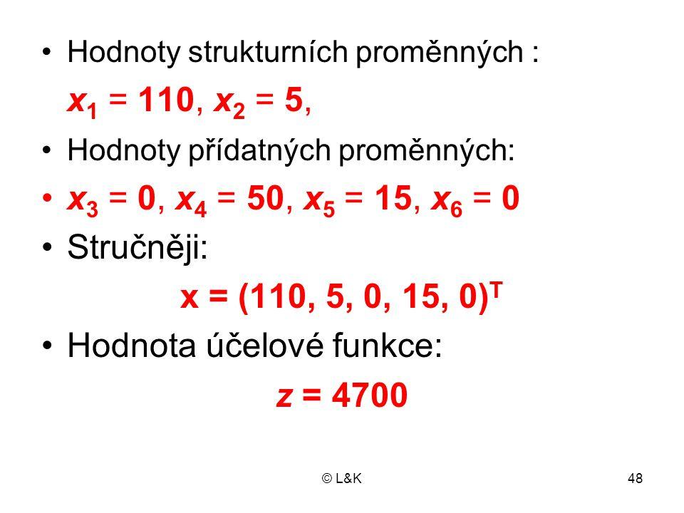 © L&K48 Hodnoty strukturních proměnných : x 1 = 110, x 2 = 5, Hodnoty přídatných proměnných: x 3 = 0, x 4 = 50, x 5 = 15, x 6 = 0 Stručněji: x = (110, 5, 0, 15, 0) T Hodnota účelové funkce: z = 4700