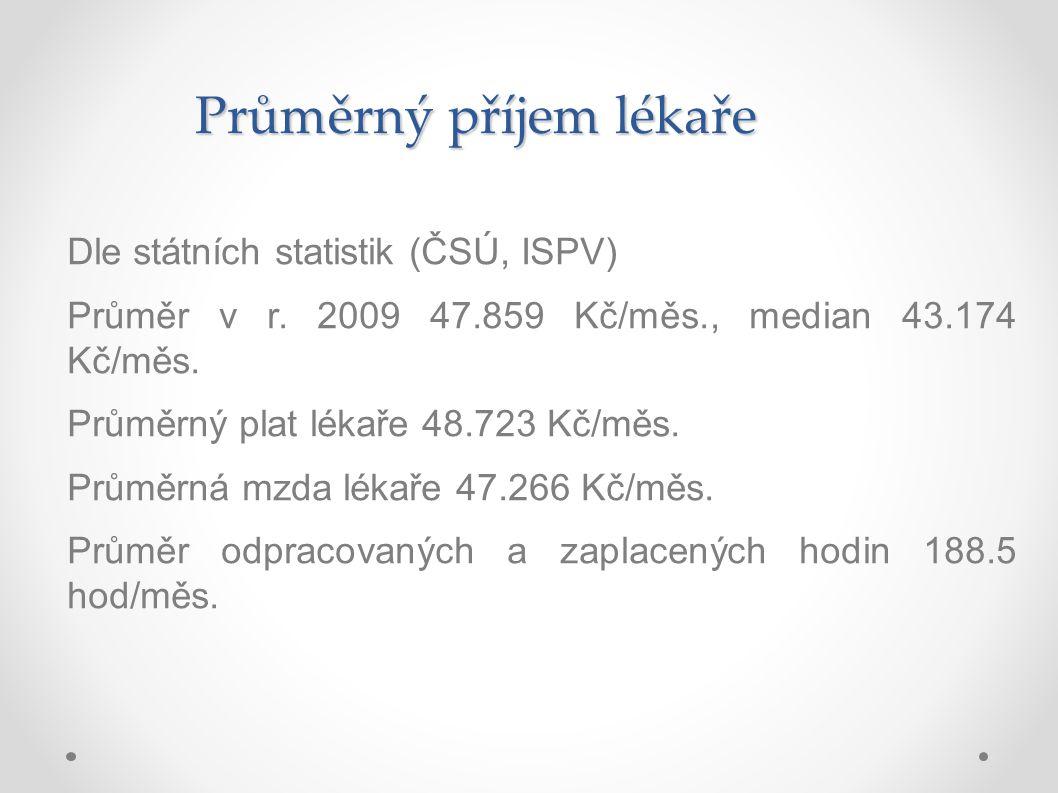 Průměrný příjem lékaře Dle státních statistik (ČSÚ, ISPV) Průměr v r. 2009 47.859 Kč/měs., median 43.174 Kč/měs. Průměrný plat lékaře 48.723 Kč/měs. P