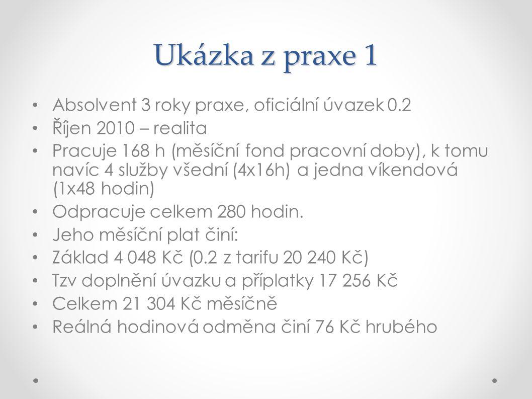 Ukázka z praxe 1 Absolvent 3 roky praxe, oficiální úvazek 0.2 Říjen 2010 – realita Pracuje 168 h (měsíční fond pracovní doby), k tomu navíc 4 služby v