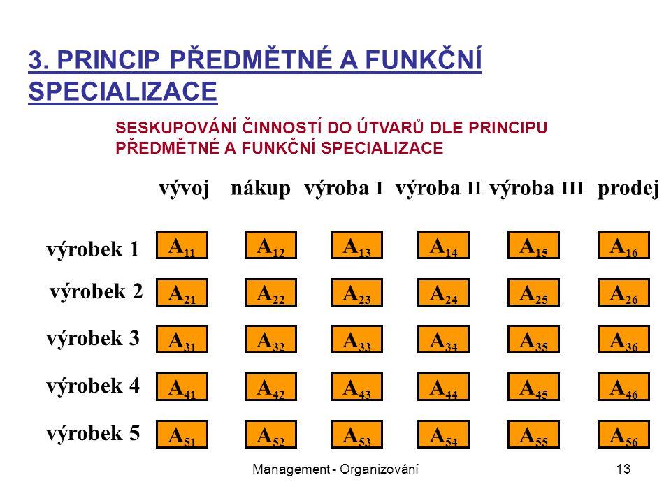 Management - Organizování13 vývojnákupvýroba I výroba II výroba III prodej výrobek 1 výrobek 2 výrobek 3 výrobek 4 výrobek 5 A 11 A 21 A 31 A 51 A 41 A 22 A 12 A 32 A 26 A 25 A 24 A 23 A 16 A 15 A 14 A 13 A 36 A 35 A 34 A 33 A 52 A 46 A 45 A 43 A 42 A 44 A 56 A 55 A 54 A 53 3.