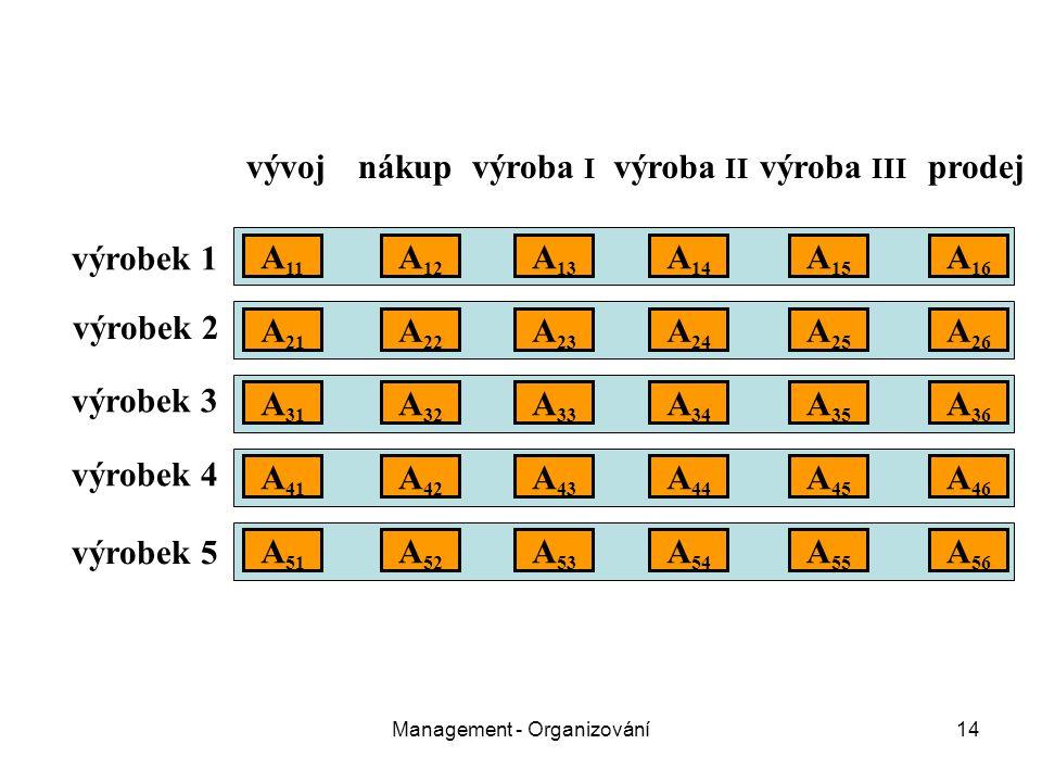 Management - Organizování14 vývojnákupvýroba I výroba II výroba III prodej výrobek 1 výrobek 2 výrobek 3 výrobek 4 výrobek 5 A 11 A 21 A 31 A 51 A 41 A 22 A 12 A 32 A 26 A 25 A 24 A 23 A 16 A 15 A 14 A 13 A 36 A 35 A 34 A 33 A 52 A 46 A 45 A 43 A 42 A 44 A 56 A 55 A 54 A 53
