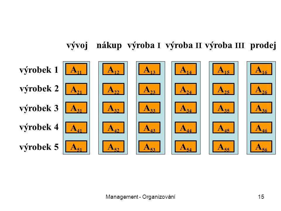 Management - Organizování15 vývojnákupvýroba I výroba II výroba III prodej výrobek 1 výrobek 2 výrobek 3 výrobek 4 výrobek 5 A 11 A 21 A 31 A 51 A 41 A 22 A 12 A 32 A 26 A 25 A 24 A 23 A 16 A 15 A 14 A 13 A 36 A 35 A 34 A 33 A 52 A 46 A 45 A 43 A 42 A 44 A 56 A 55 A 54 A 53