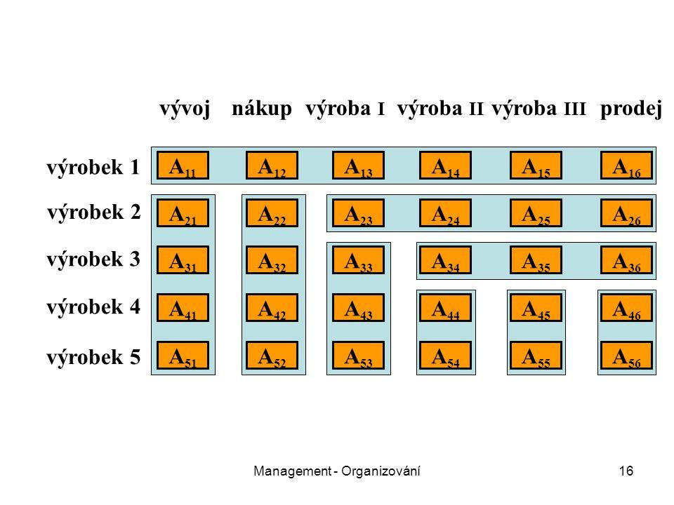 Management - Organizování16 vývojnákupvýroba I výroba II výroba III prodej výrobek 1 výrobek 2 výrobek 3 výrobek 4 výrobek 5 A 11 A 21 A 31 A 51 A 41 A 22 A 12 A 32 A 26 A 25 A 24 A 23 A 16 A 15 A 14 A 13 A 36 A 35 A 34 A 33 A 52 A 46 A 45 A 43 A 42 A 44 A 56 A 55 A 54 A 53