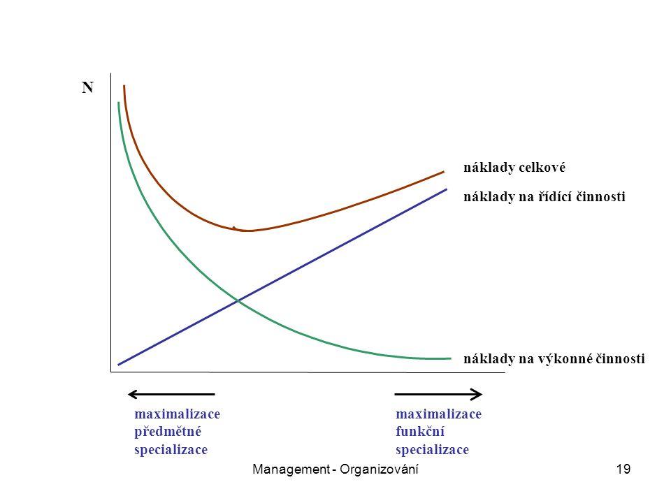 Management - Organizování19 náklady na výkonné činnosti náklady na řídící činnosti náklady celkové N maximalizace předmětné specializace maximalizace funkční specializace