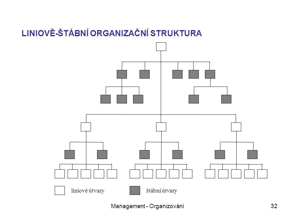 Management - Organizování32 liniové útvary štábní útvary LINIOVĚ-ŠTÁBNÍ ORGANIZAČNÍ STRUKTURA