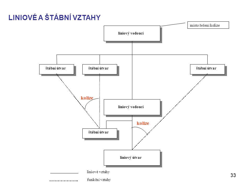 Management - Organizování33 místo řešení kolize liniový vedoucí štábní útvar liniový útvar kolize liniové vztahy funkční vztahy LINIOVÉ A ŠTÁBNÍ VZTAHY